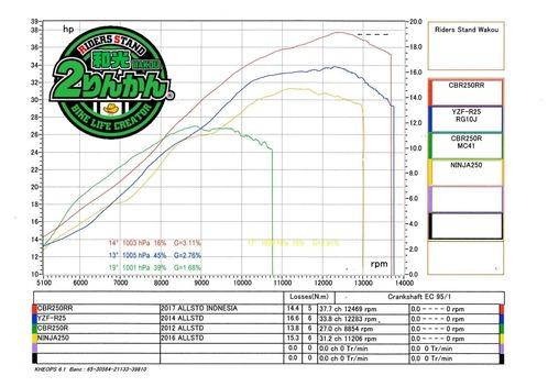 2017 CBR250RR POWER05