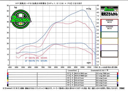 88NSR250R PC G