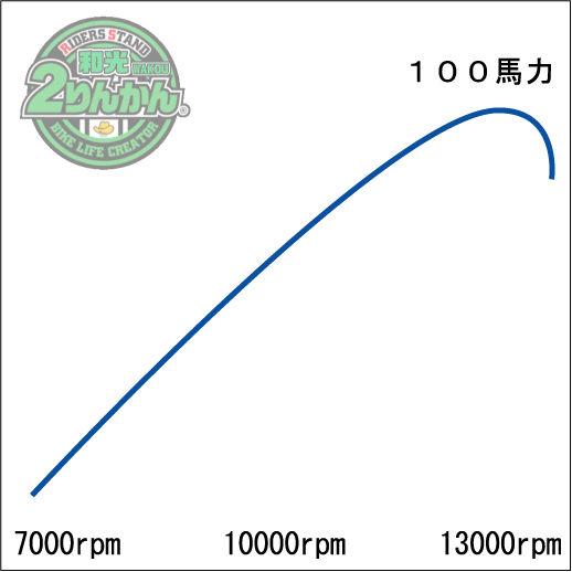 100hp