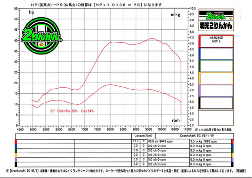88NSR250R PC N