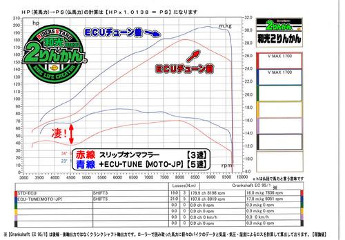 VMAX1700 ECU-TUNE BA
