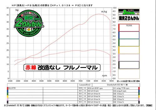 TE250i PCR 1