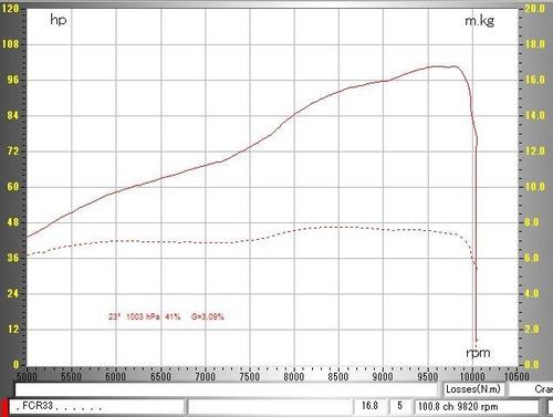 CBX1000 FCR31 PCRG