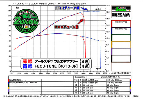 CB1300 ECU-TUNE