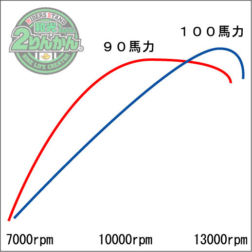90 100hp