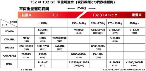 T32 2