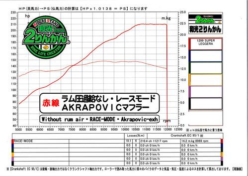 1299 LEGGERA グラフ