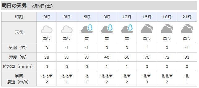 天気 予報 八王子