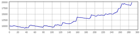 ユーロ円ピラミティング