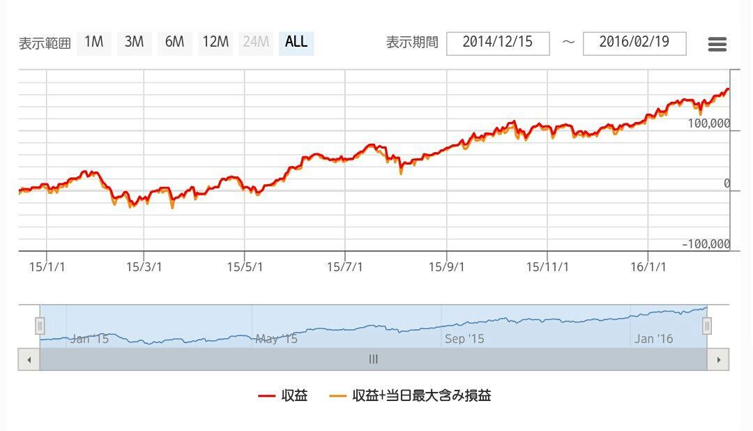 Rsg 80 trading system