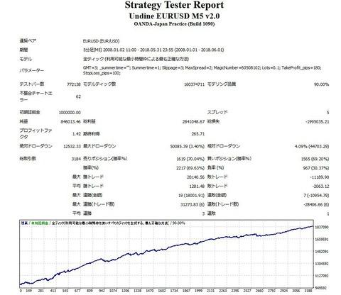 年300回、年利30~50%の1ポジ王道EA『Undine EURUSD M5』