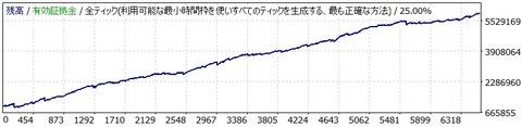 BBと独自ロジックを組み合わせた逆張り1分足スキャル『YellowBicycleScalper for USD/JPY v1』