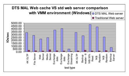 webcach_test