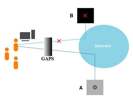gaps1