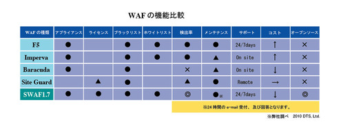 waf_comp