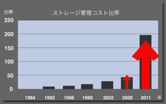 コスト管理増大グラフ