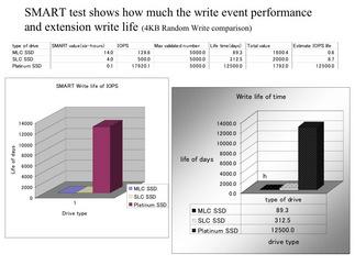 スマートテストのグラフ
