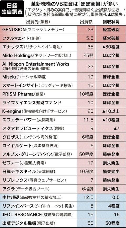 クールジャパン、ほぼ「全損」…投資回収案件の8割超で損失