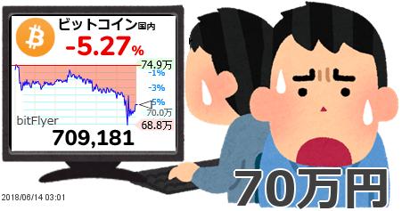 米調査会社「今週のbitcoinは75万円を維持出来なければ22万円まで下落する可能性がある」