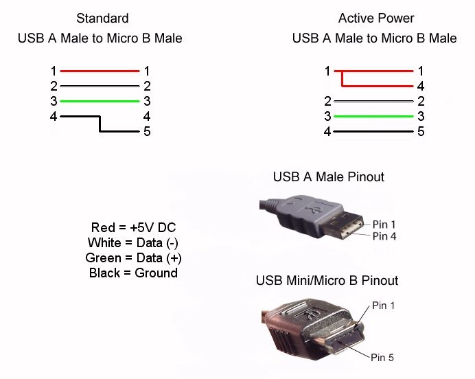 usb 3 0 cable wiring diagram wiring diagram and schematic design rising to the usb 3 0 challenge smart design achieves high sd usb 3 0 19 pin pinout specification