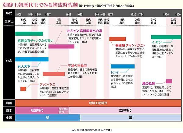 ★韓国時代劇の年表★韓国ドラマ一覧(^_^)---DVDCO.JP : DVDCO.JP ...