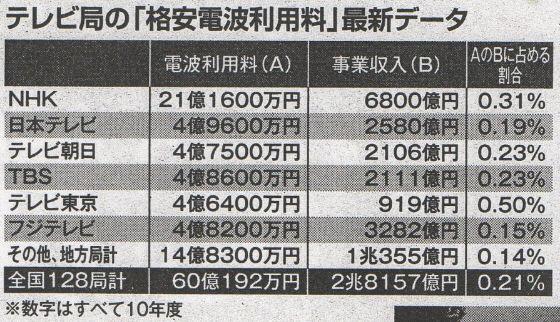 【朗報】日本政府、電波オークション導入でテレビ局の『電波利権』に切り込む模様…日本のテレビ局の電波利用負担額4億円 アメリカでの電波利用権の落札額5兆円