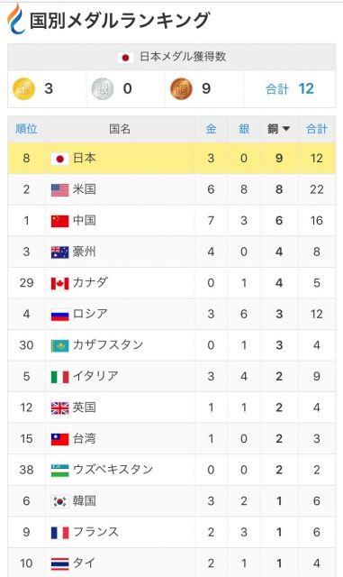 日本、メダル獲得数堂々1位wwwwwwwwwwwwwwww