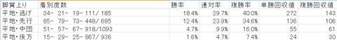 中山ダ1200mの脚質別成績