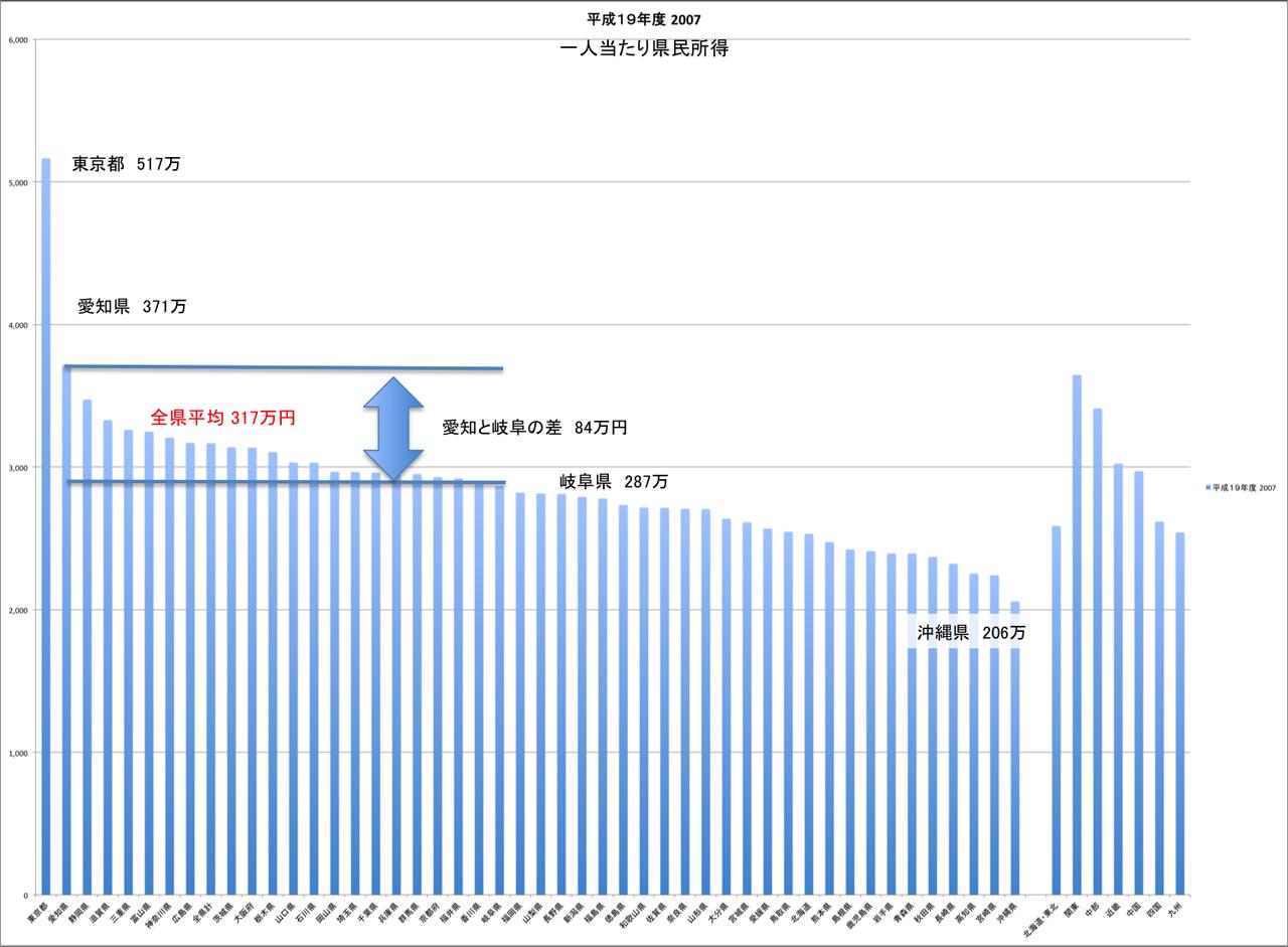 一人当たり県民所得2007