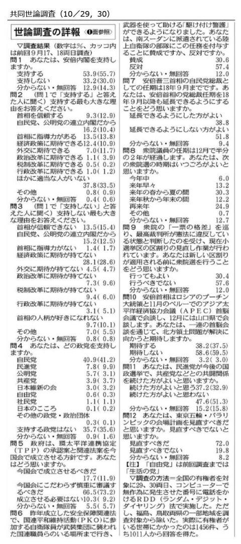 【共同世論調査】安倍内閣支持率53.9%、不支持率33.2%、野党共闘「続けた方がよいと思わない」47.6%