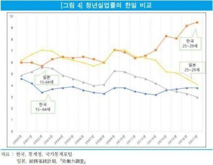 韓国人「日韓青年失業率の比較記事…」
