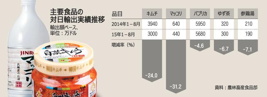 【朝鮮日報】日本で「食の韓流」失速浮き彫り、対日輸出戦略見直しを