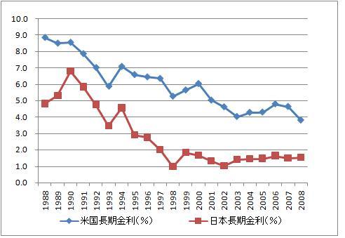 日米長期金利