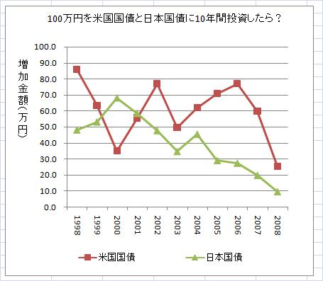 日米国債比較