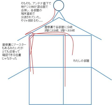 施工前アンテナ配線