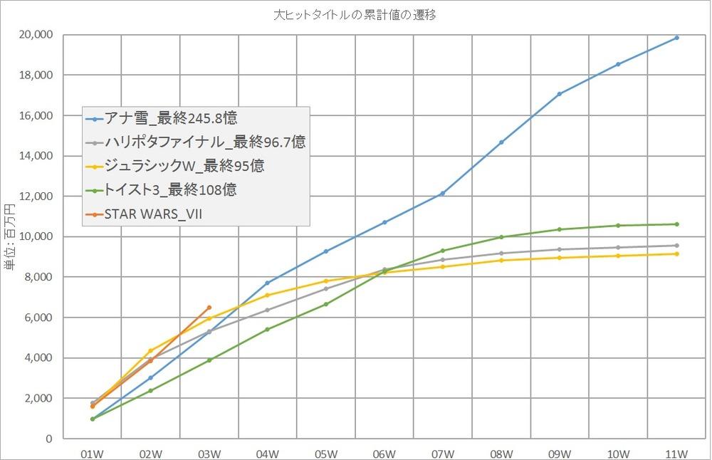 グラフB_累計