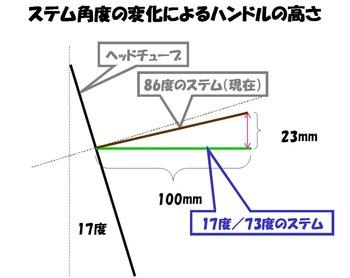 stem-angle