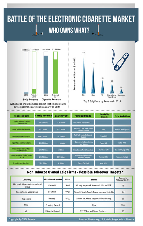 Battle-of-the-Electronic-Cigarette-Market-Infographic-649x1024
