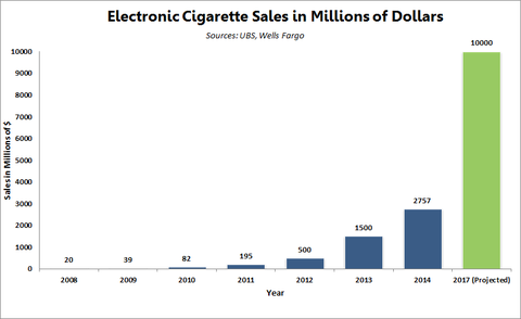 Growth-of-the-Electronic-Cigarette-Market1