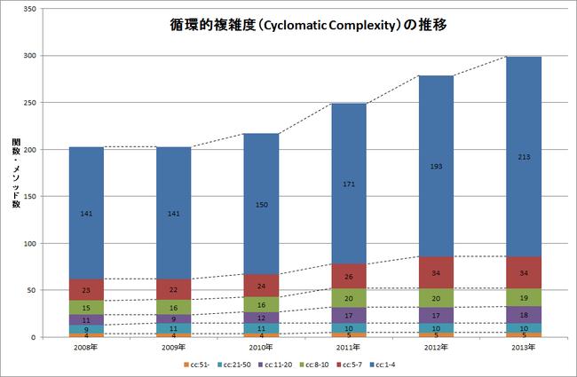 循環的複雑度(Cyclomatic Complexity)の推移