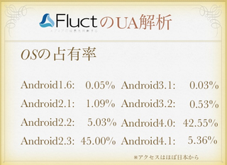 Android_Fluct_OS