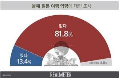 韓国人の10人中8人、「ことし日本旅行の意向ない」