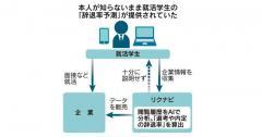 リクナビ内定辞退率予測データ、YKKや東京エレクトロンも購入