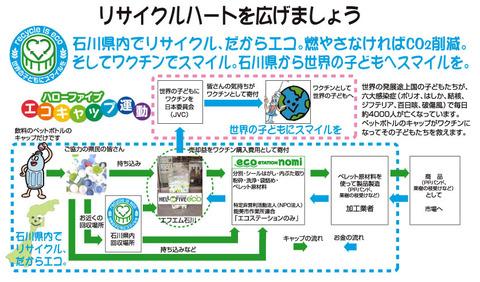 01リサイクルハート循環図