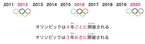 blogごとにvsおきにオリンピック