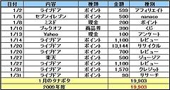 タナボタ月間報告(2009/01月)