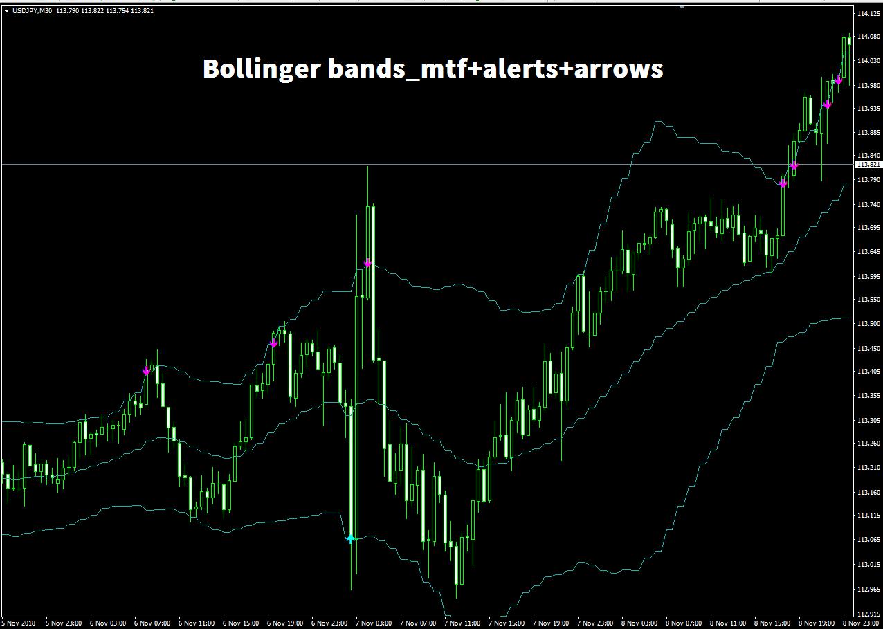Bollinger bands 2 dev mtf arrows & alerts