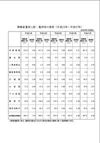 都障がい者法定雇用率推移H23-27
