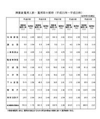 都障がい者法定雇用率推移H25-29