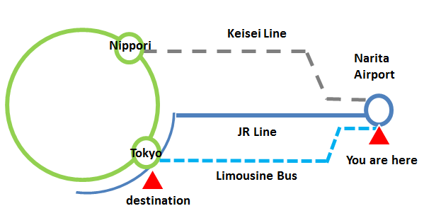 電車 を 乗り換える 英語